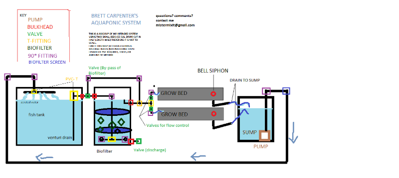 useful diagrams   aquaponic lynx llcbrett    s proposed system design
