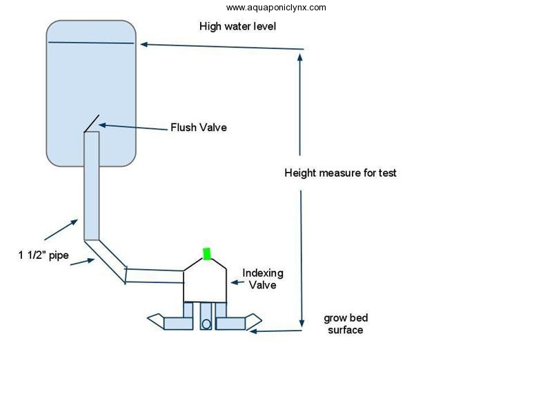 flush-tank-to-indexing-valve-medium