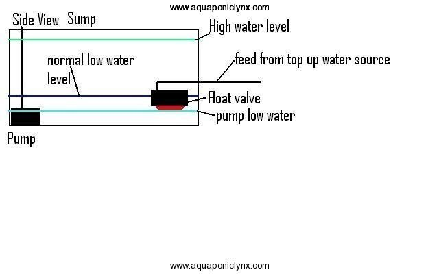 sump-float-valve