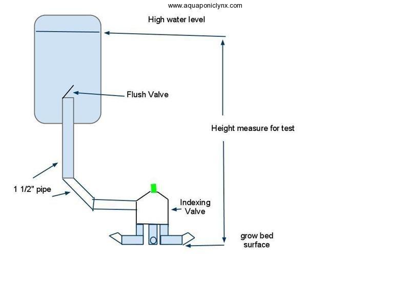 flush-tank-to-indexing-valve-medium